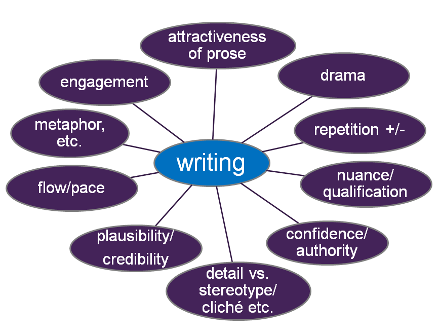 Key things to consider for writing, Prof Simon Down, Feb 2013