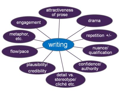 Key things to consider for writing, Prof Simon Down, Feb 2013
